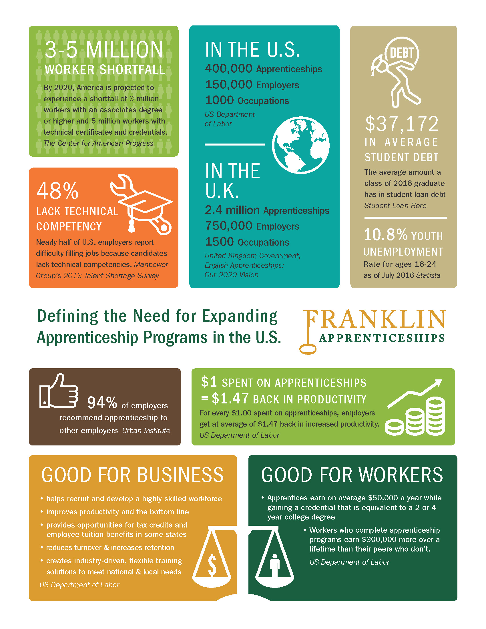 need-for-expanding-apprenticeships-infographic